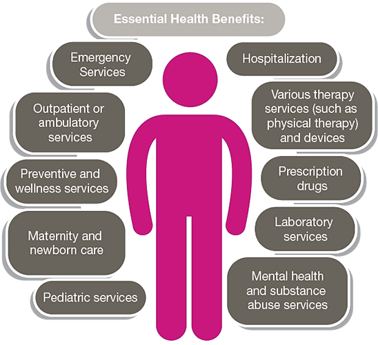 Essential health benefits infographic showing services listed in the text above.